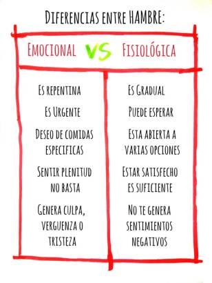 hambre-emocional-vs-fisiologica-768x1024